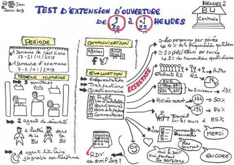 Sketchnote de l'expérimentation by PJ - SCD Rennes 2